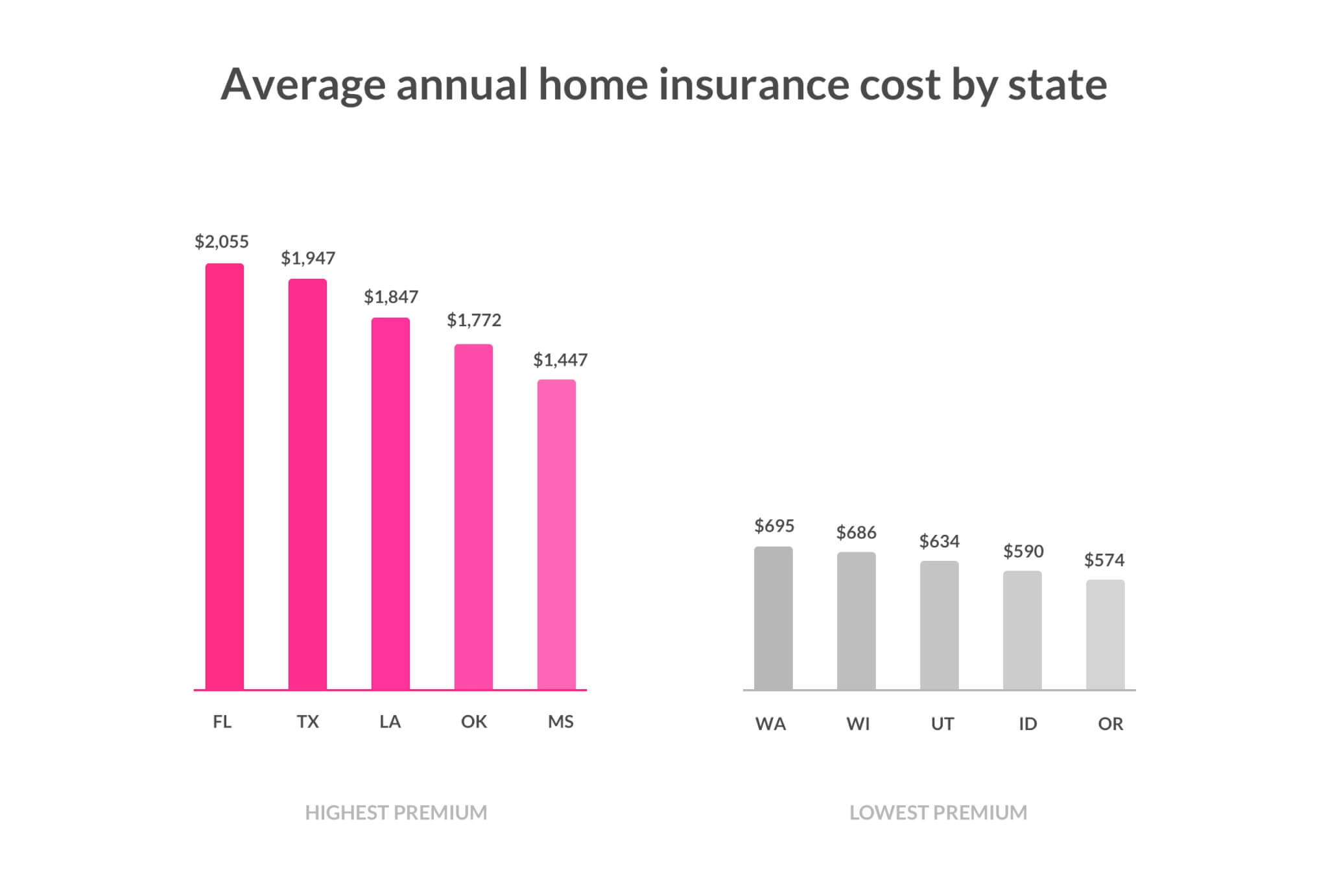 Average annual home insurance cost by state