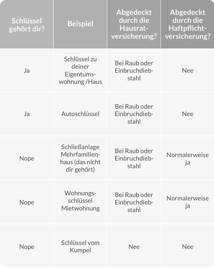 Schlüsselversicherung Tabelle