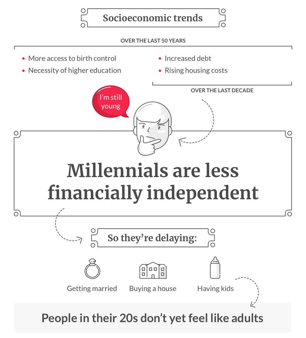 Infographic Adulting