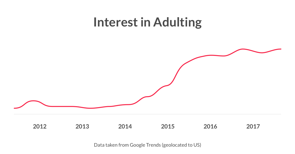 Interest in Adulting
