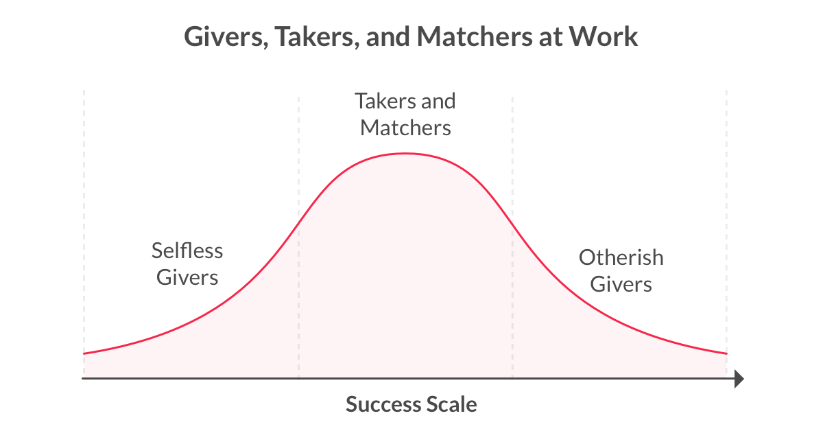 Giver Takers Matchers Success