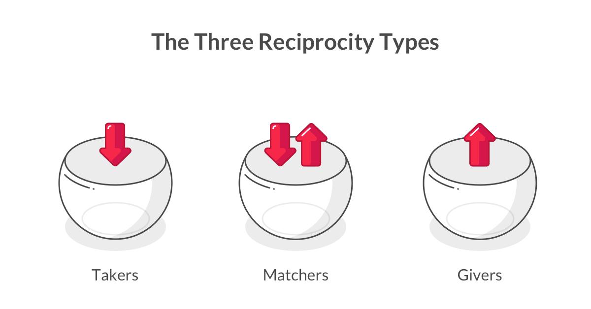 Three Reciprocity Types