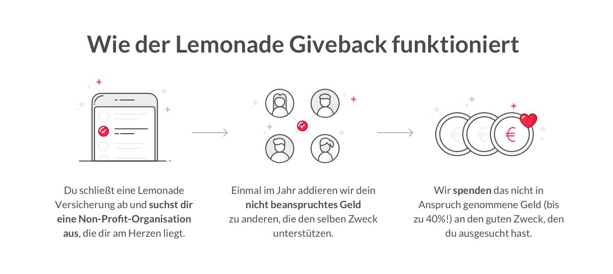 Lemonade Giveback