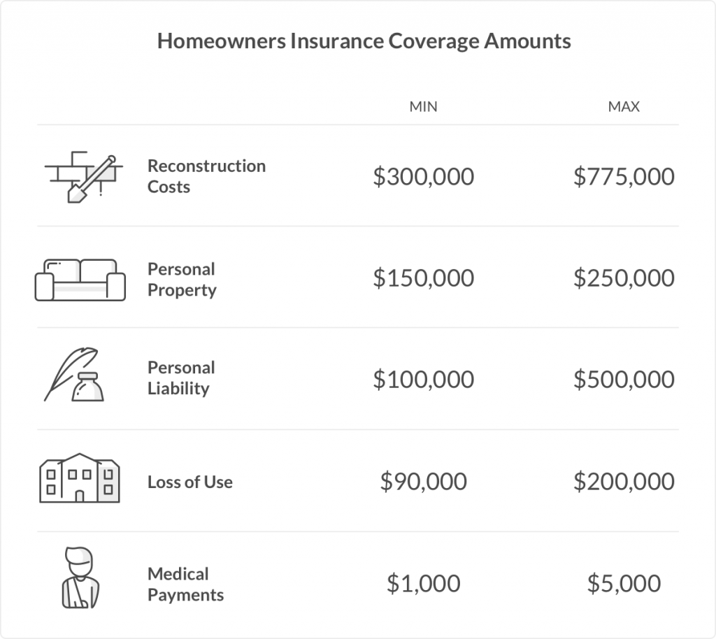 homeowners insurance coverage amounts