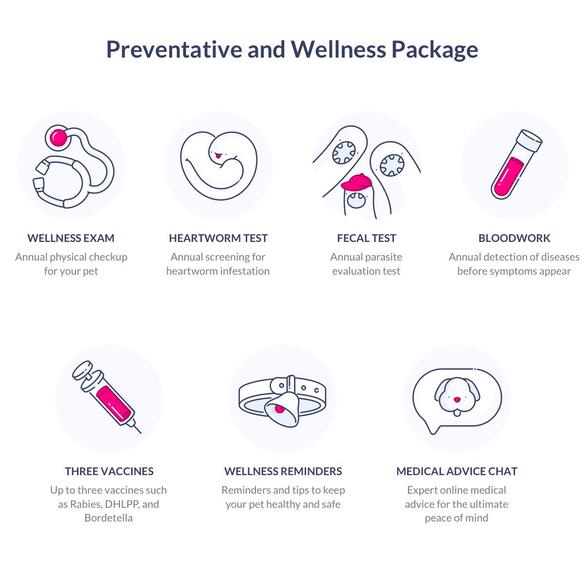 dog insurance preventative and wellness package example
