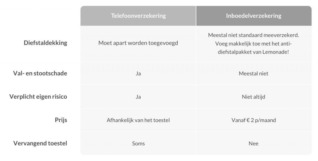 Telefoonverzekering vs inboedelverzekering